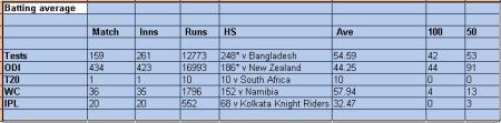 Sachin Tendulkar stats